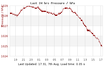 NW3 Weather - Pressure Detail