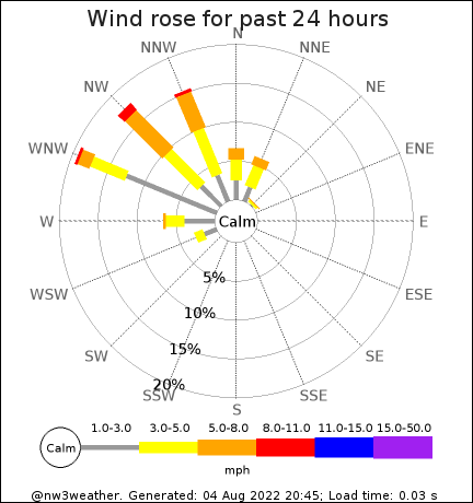 24-hr wind rose