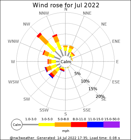 Latest month wind rose