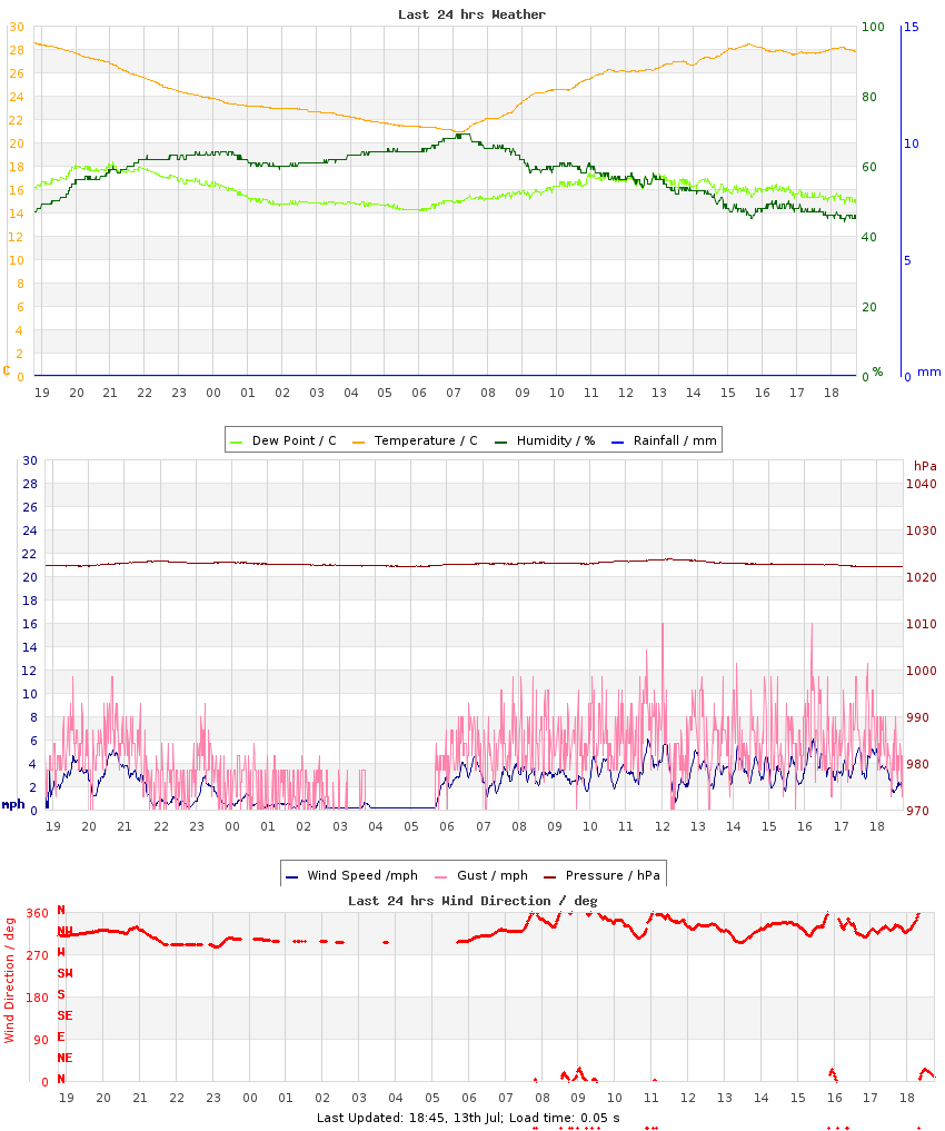 Graph of last 24hrs weather data