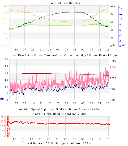 Mini-Graph of last 24hrs weather