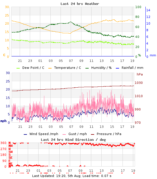 24hr weather graph